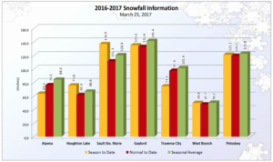 Traverse City Snowfall YTD 2017